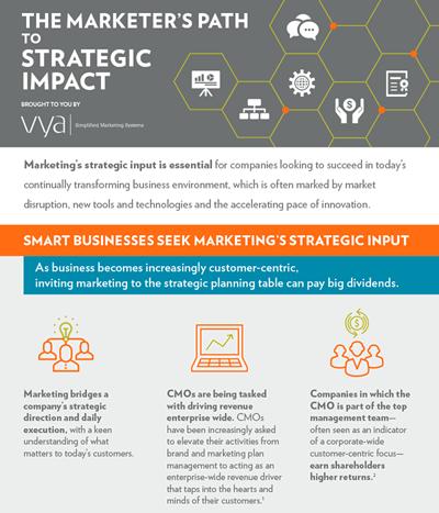 Infographic marketing strategic impact.